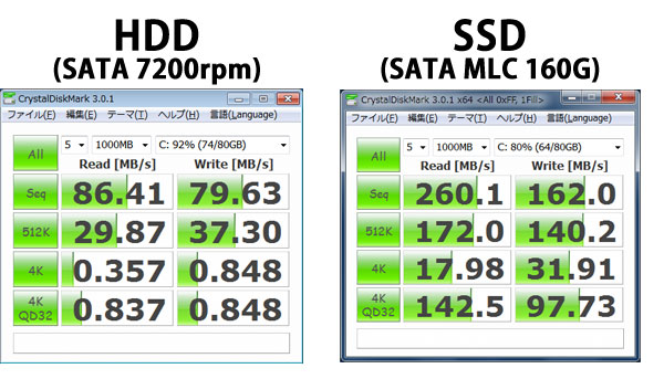 HDDとSSDのベンチマーク比較